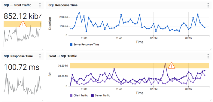 Proactive End User Performance Monitoring